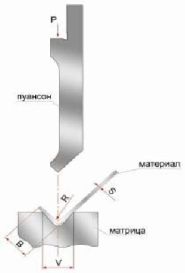 Гидравлические листогибочные пресса SMD. Серия WEH, формула расчета усилия