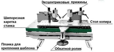 Фрезерный станок с шипорезной кареткой ФСШ-1А (К), каретка копировальная мод. ФСШ-1Ф(К) 25,000