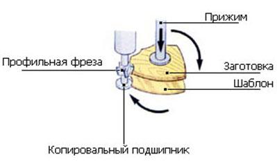 Копировально-фрезерный QUADRO LH-28, 28A, 40, схема обработки