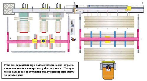 Линия оптимизации TRV 2700EB 500 Италия, возможный вариант организации работы линии
